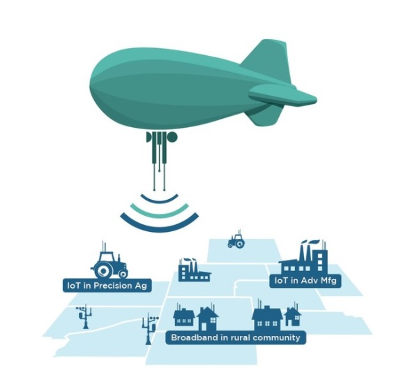 Aerostat Broadband Coming To A Town Near You!